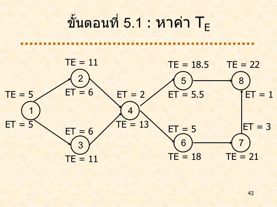 ขั้นตอนที่ 5.1 : หาค่า TE 1 ET = 5 2 ET = 6 3 4 TE = 13 5 ET = 5.5 6 7