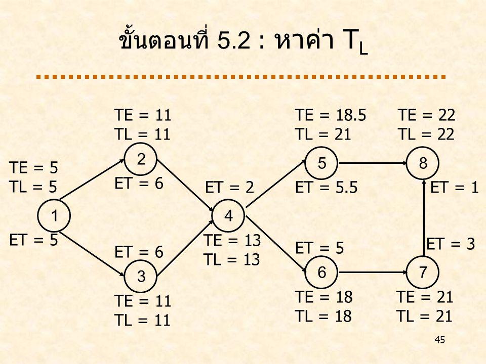 ขั้นตอนที่ 5.2 : หาค่า TL 1 ET = 5 2 ET = 6 3 4 TE = 13 TL = 13 5