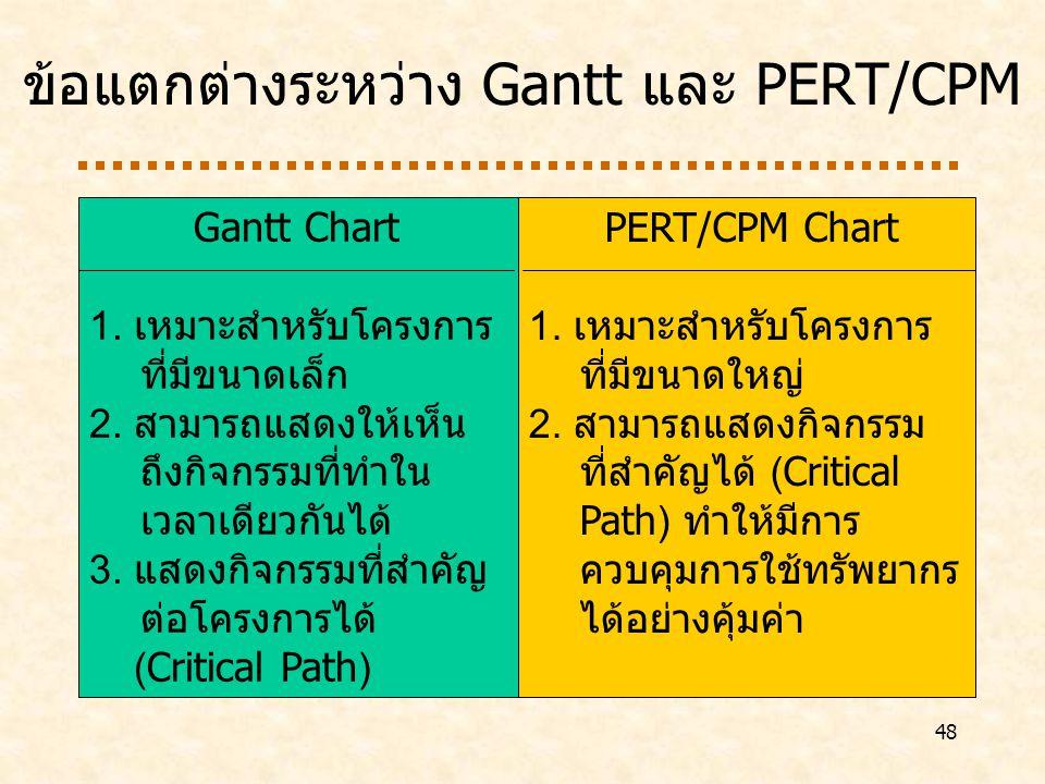 ข้อแตกต่างระหว่าง Gantt และ PERT/CPM