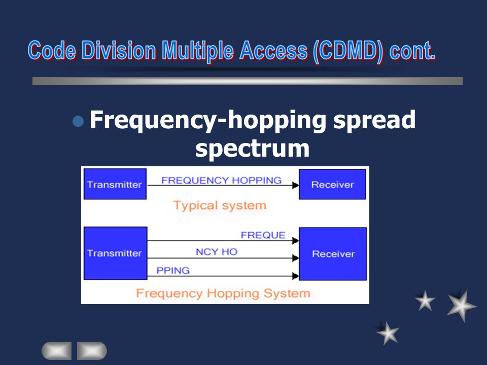 Frequency-hopping spread spectrum