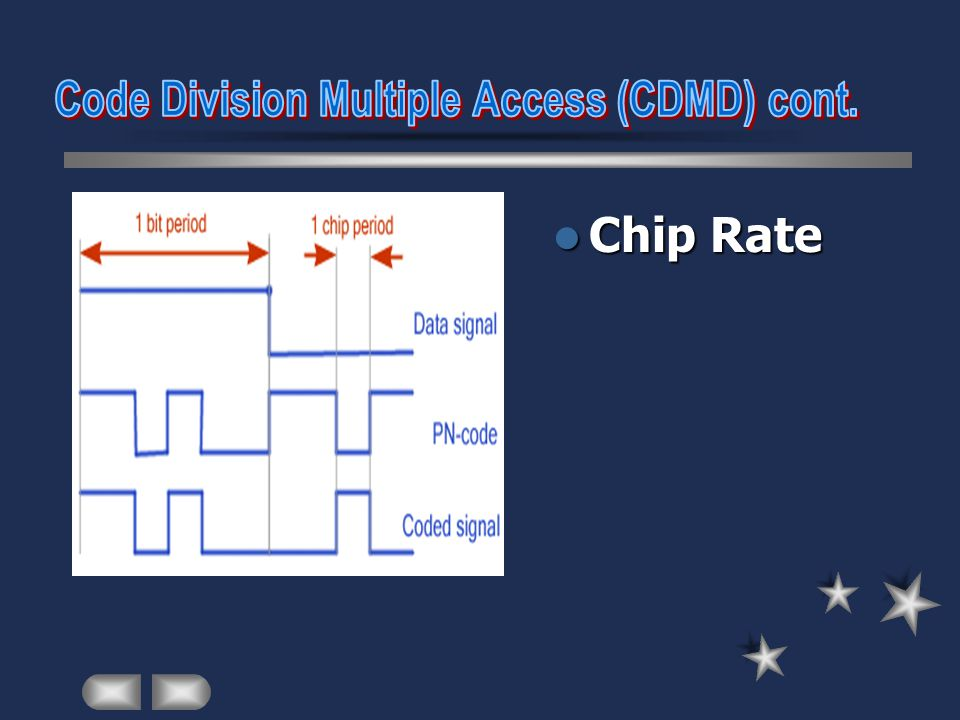 Code Division Multiple Access (CDMD) cont.