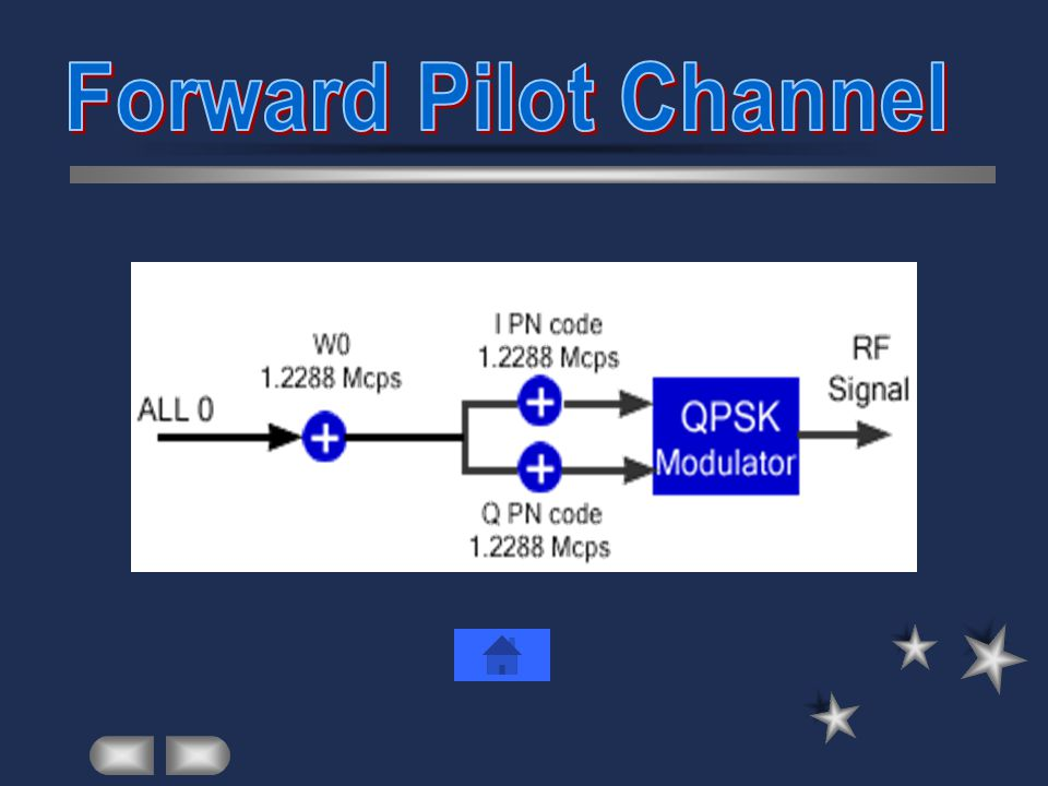 Forward Pilot Channel