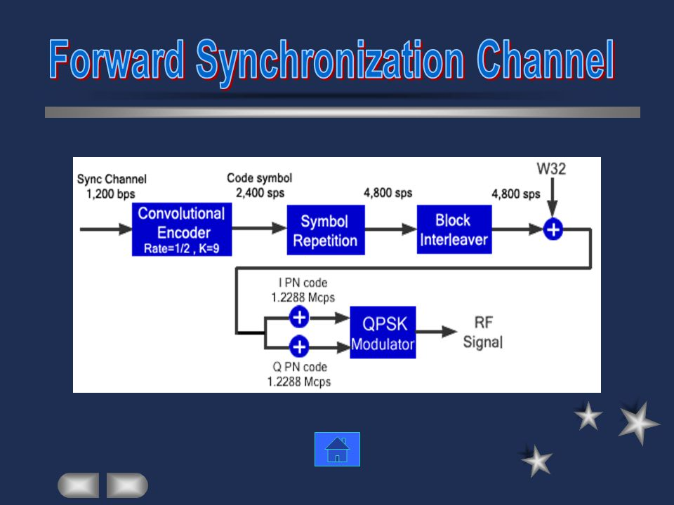 Forward Synchronization Channel