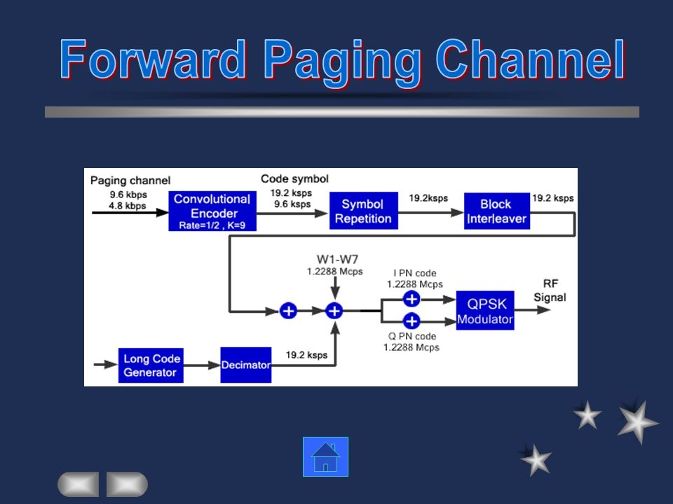 Forward Paging Channel
