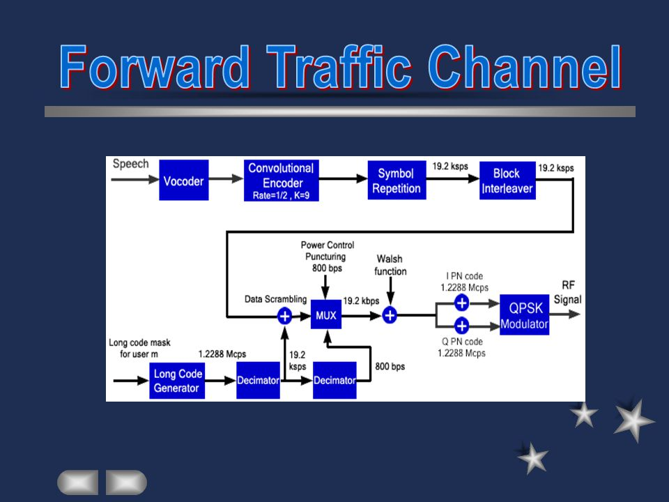 Forward Traffic Channel