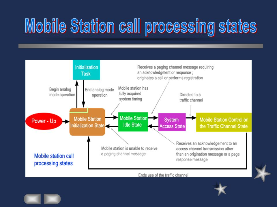 Mobile Station call processing states