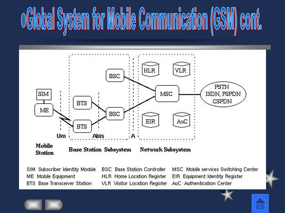 Global System for Mobile Communication (GSM) cont.