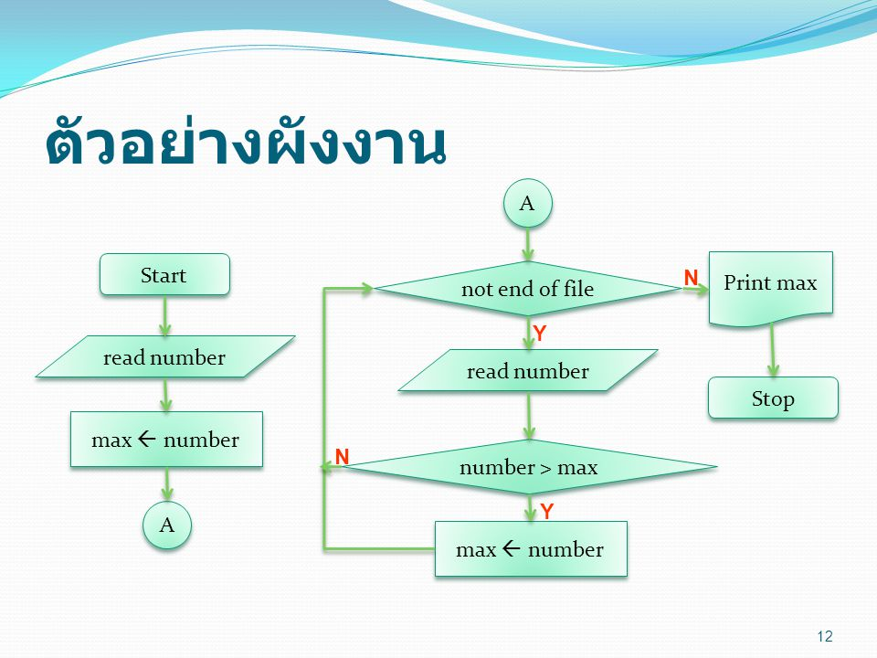 ตัวอย่างผังงาน Start Print max not end of file read number Stop