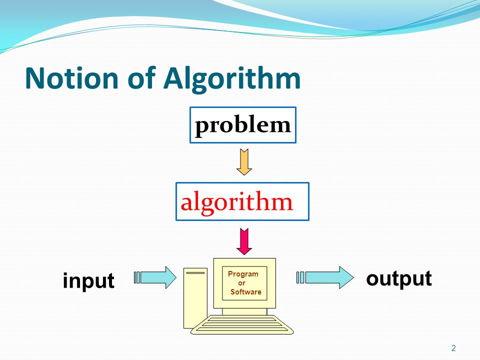Notion of Algorithm problem algorithm Program or Software input output