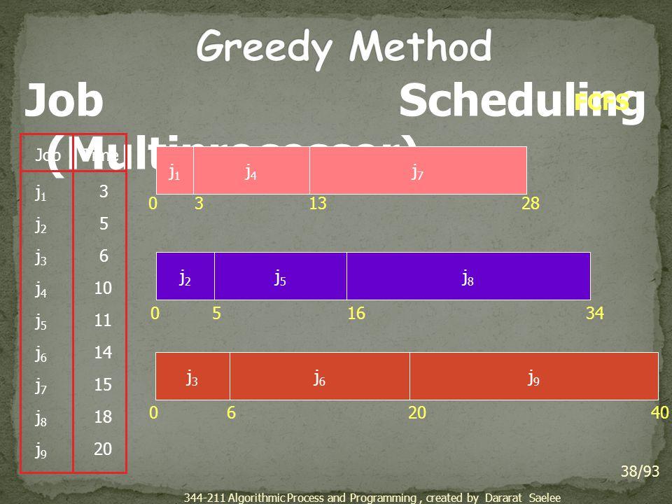 Job Scheduling (Multiprocessor)