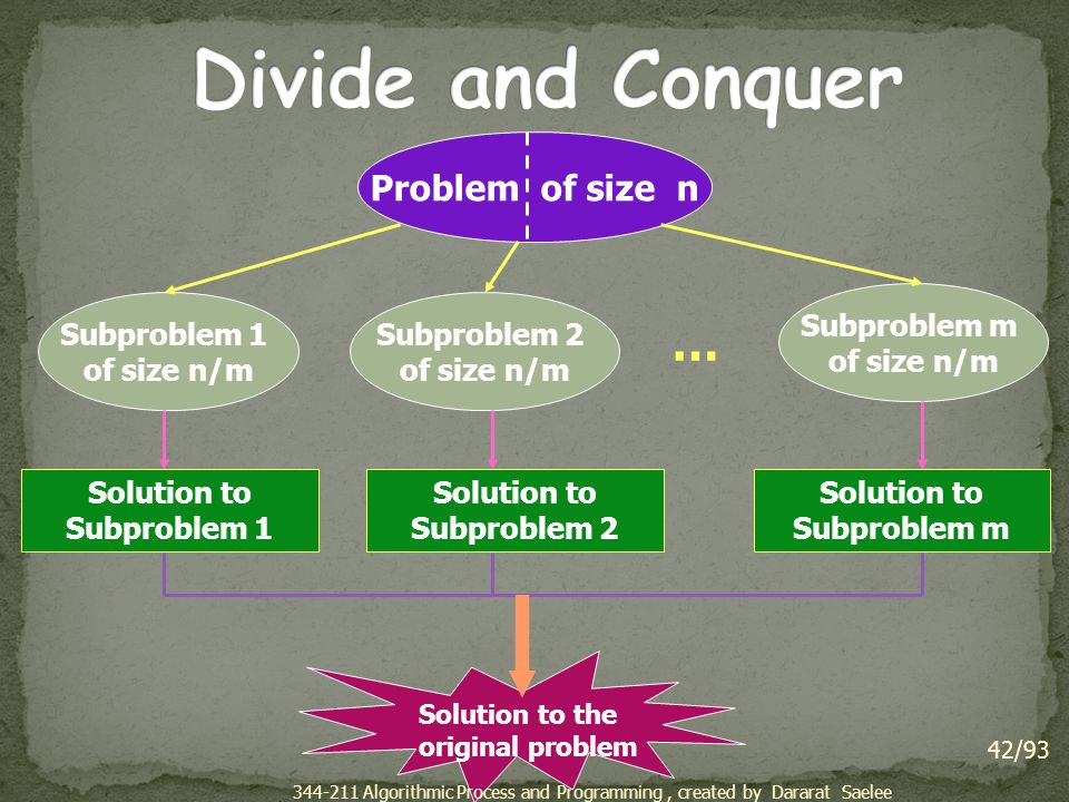 Divide and Conquer … Problem of size n Subproblem m of size n/m