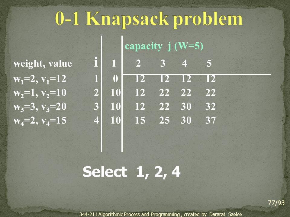 0-1 Knapsack problem Select 1, 2, 4