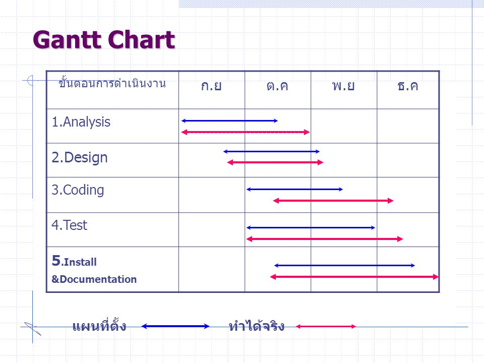 Gantt Chart ก.ย ต.ค พ.ย ธ.ค 2.Design 5.Install &Documentation