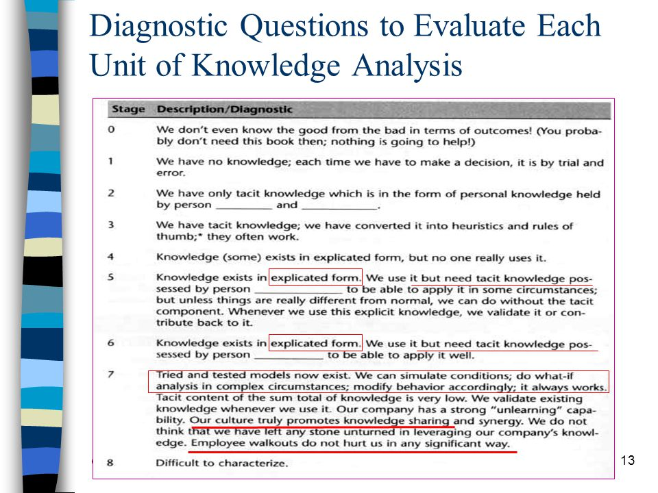 Diagnostic Questions to Evaluate Each Unit of Knowledge Analysis