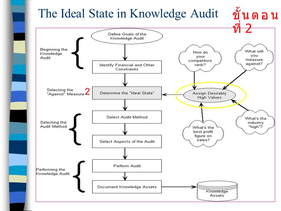The Ideal State in Knowledge Audit