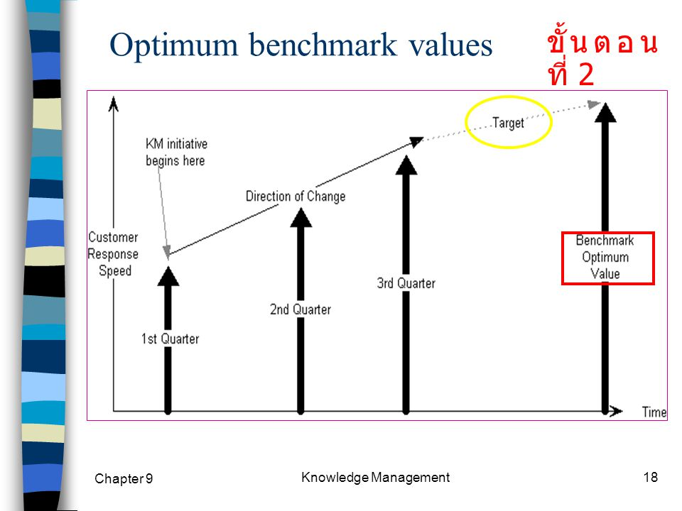 Optimum benchmark values
