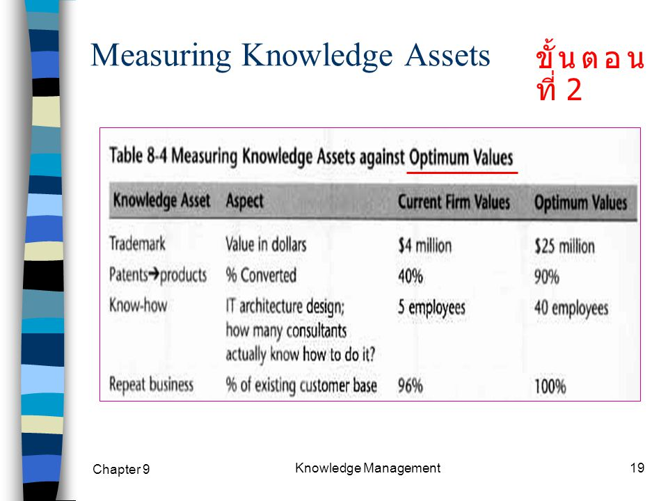 Measuring Knowledge Assets