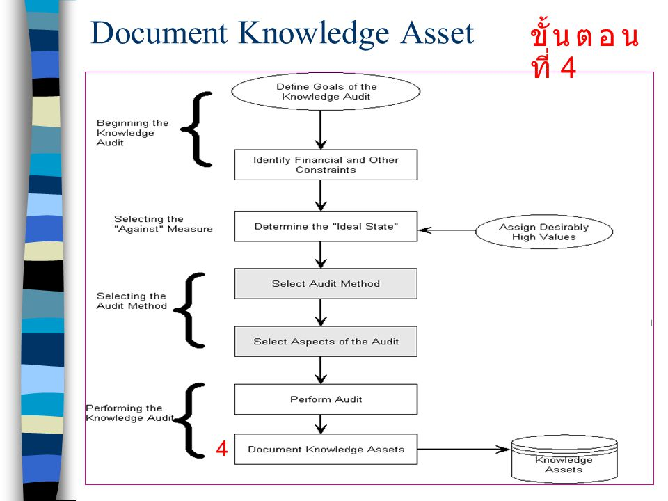 Document Knowledge Asset