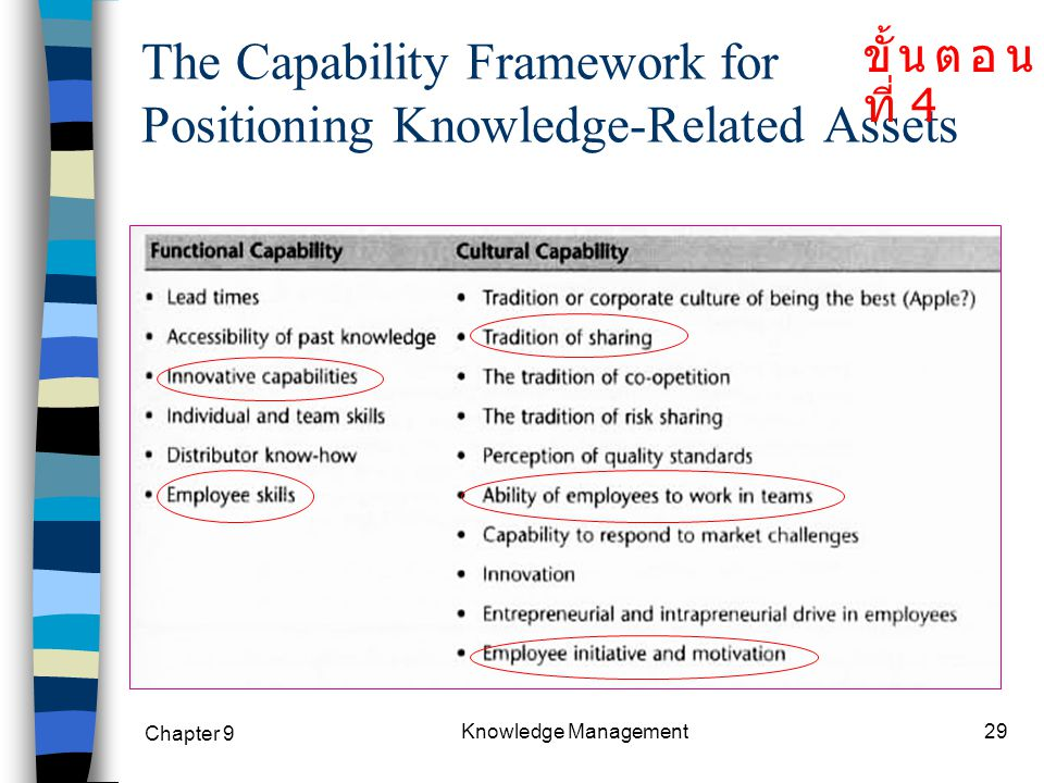 The Capability Framework for Positioning Knowledge-Related Assets