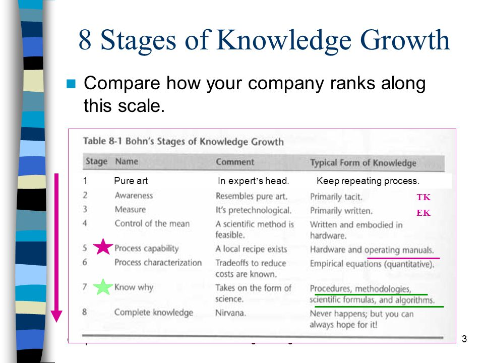 8 Stages of Knowledge Growth