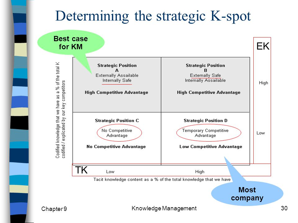 Determining the strategic K-spot