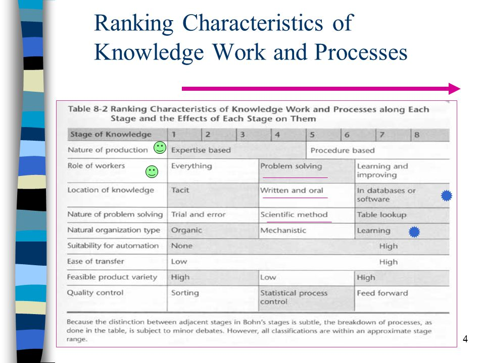Ranking Characteristics of Knowledge Work and Processes