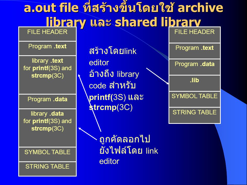 a.out file ที่สร้างขึ้นโดยใช้ archive library และ shared library