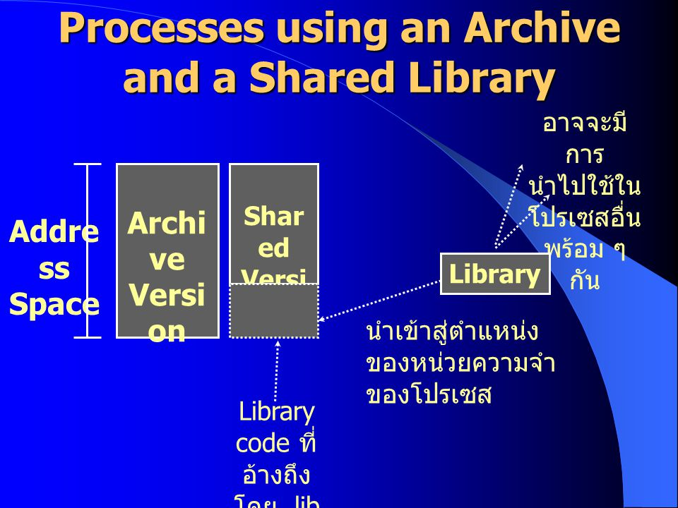 Processes using an Archive and a Shared Library