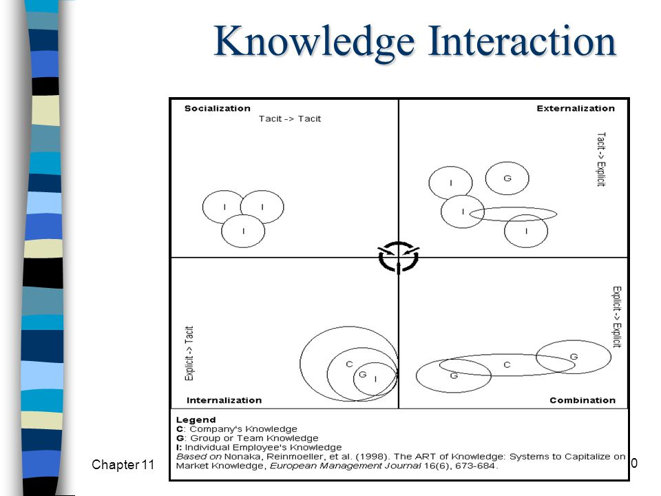Knowledge Interaction