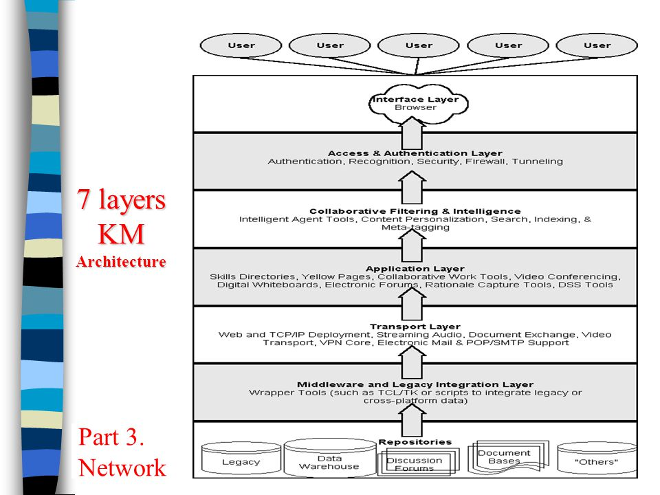 7 layers KM Architecture