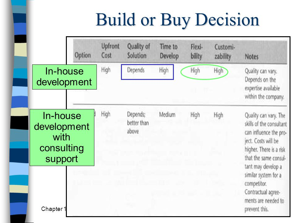 Build or Buy Decision In-house development