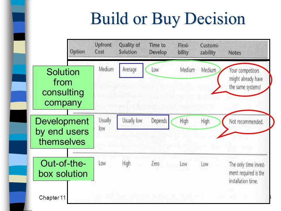 Build or Buy Decision Solution from consulting company