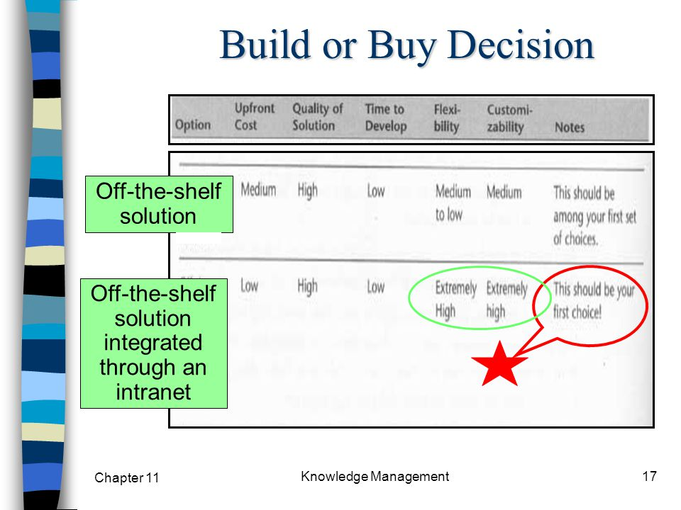 Build or Buy Decision Off-the-shelf solution