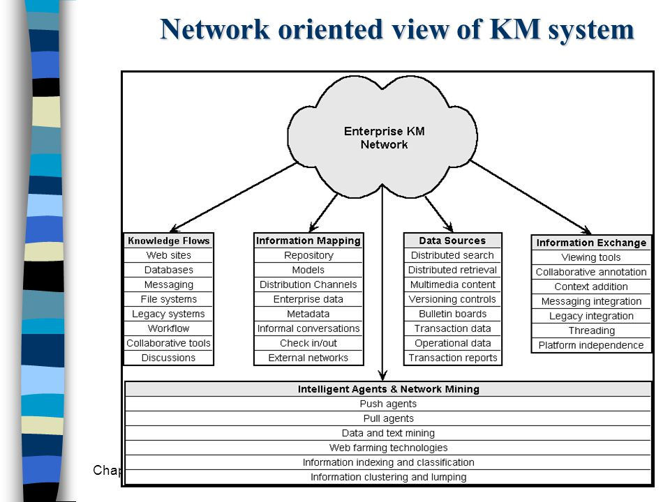 Network oriented view of KM system