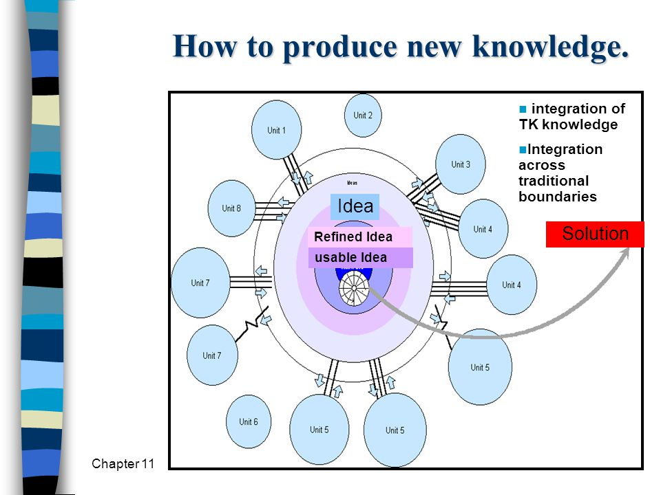 How to produce new knowledge.