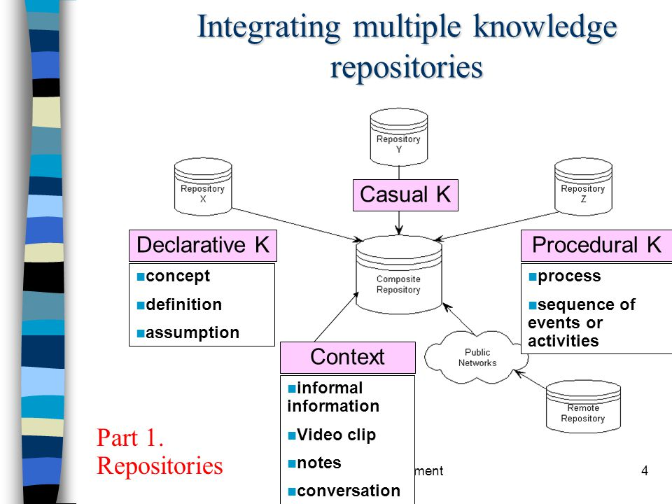 Integrating multiple knowledge repositories