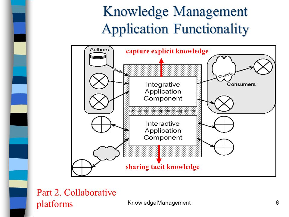 Knowledge Management Application Functionality