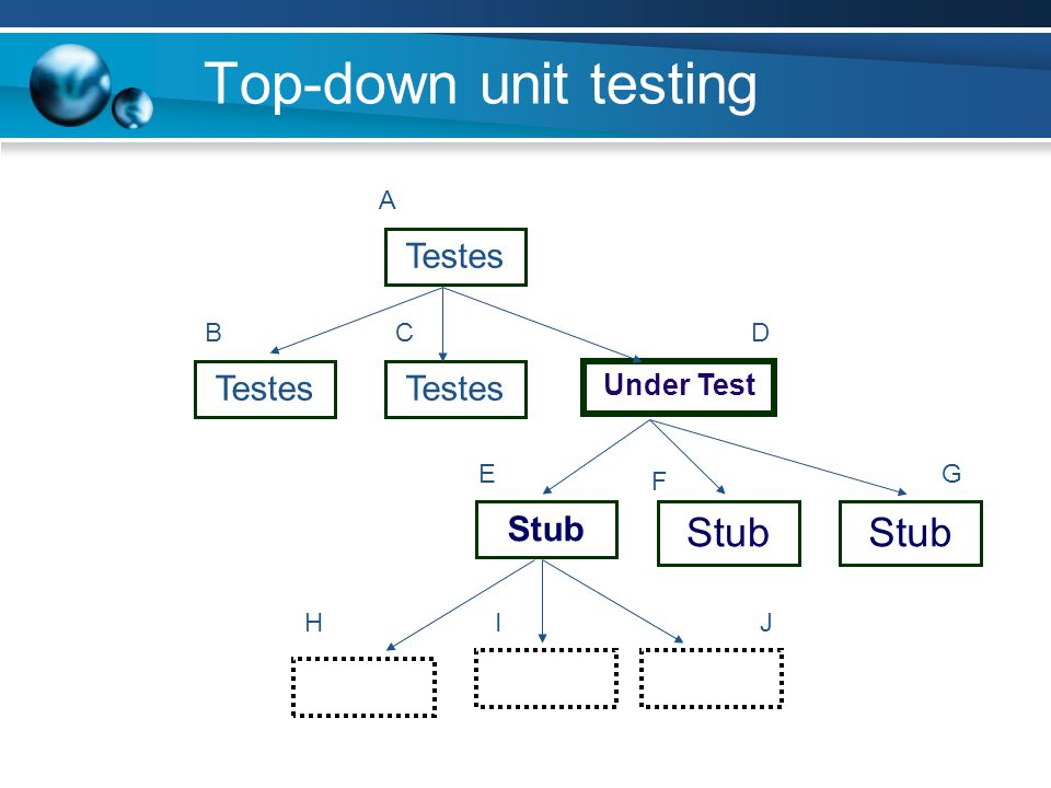 Top-down unit testing Testes Under Test Stub A B C D E F G H I J