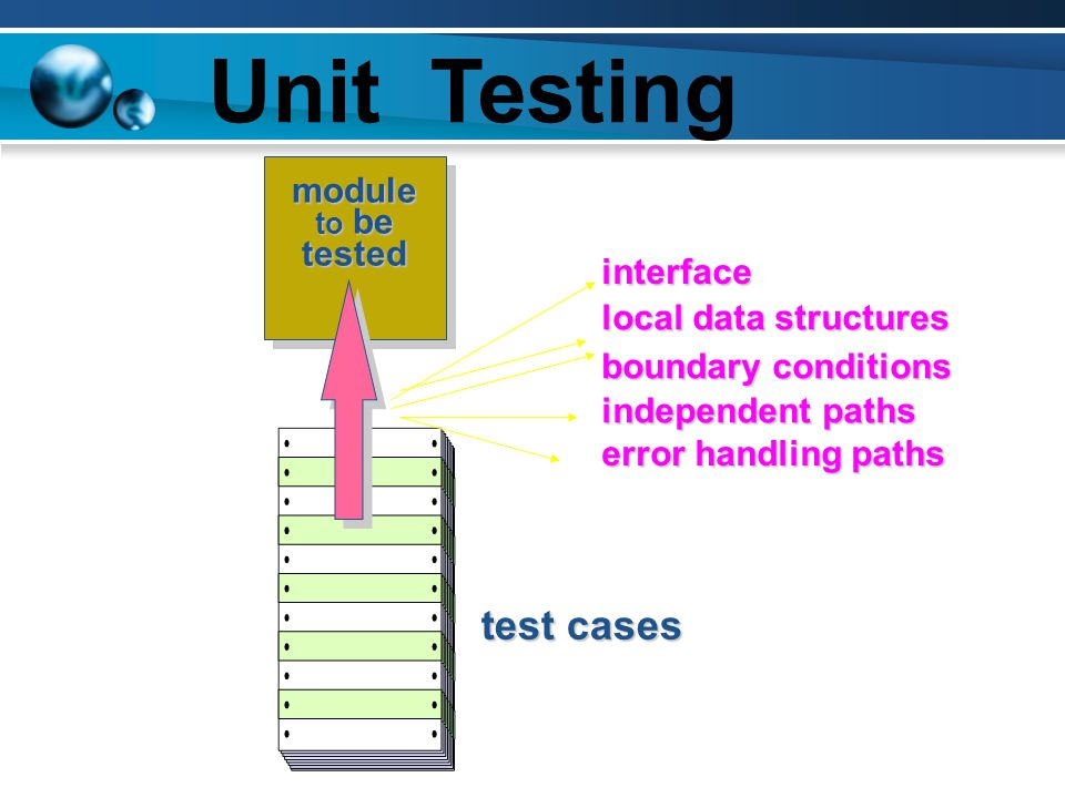 Unit Testing test cases module tested interface local data structures