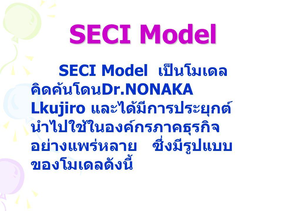 SECI Model SECI Model เป็นโมเดลคิดค้นโดนDr.NONAKA Lkujiro และได้มีการประยุกต์ นำไปใช้ในองค์กรภาคธุรกิจอย่างแพร่หลาย ซึ่งมีรูปแบบของโมเดลดังนี้