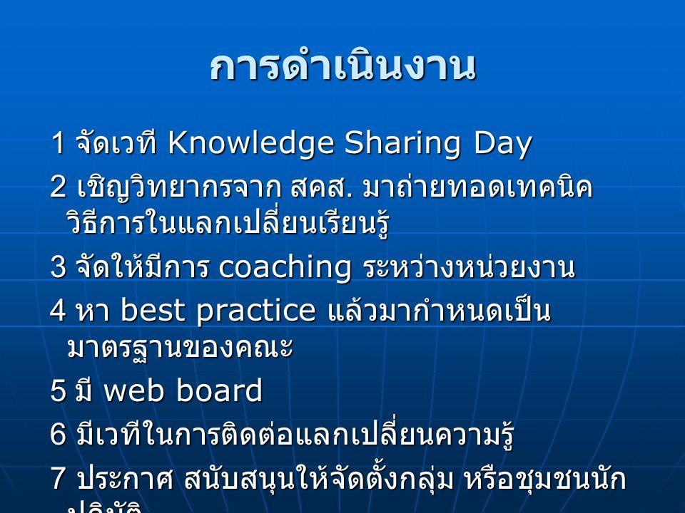 การดำเนินงาน 1 จัดเวที Knowledge Sharing Day