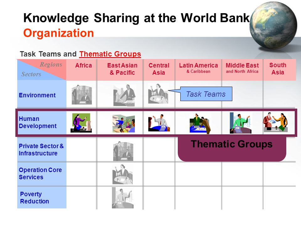 Knowledge Sharing at the World Bank Organization
