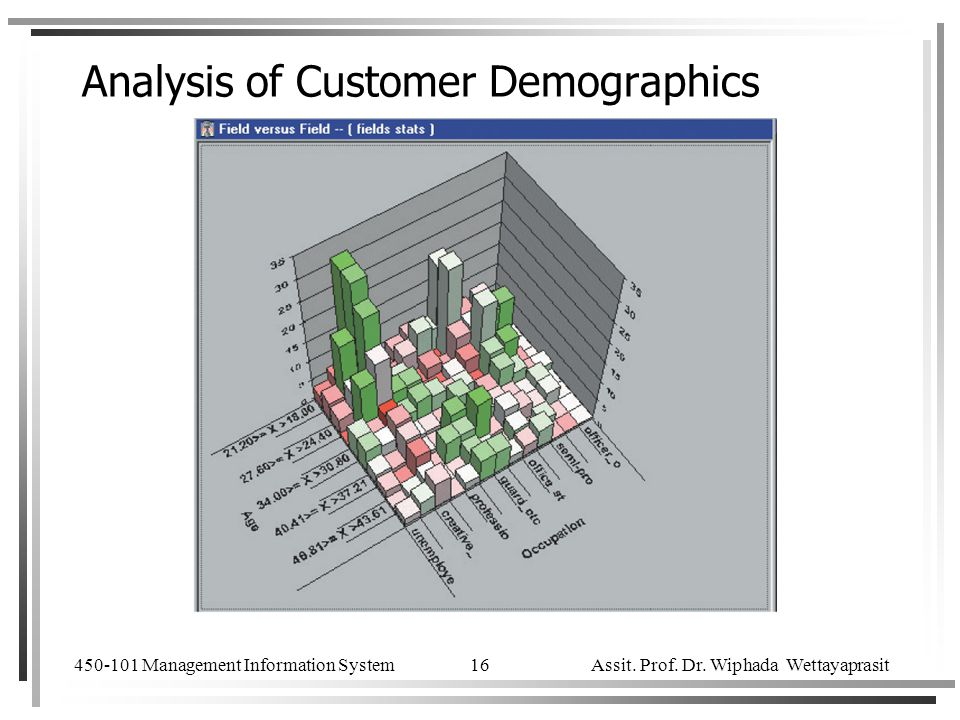 Analysis of Customer Demographics
