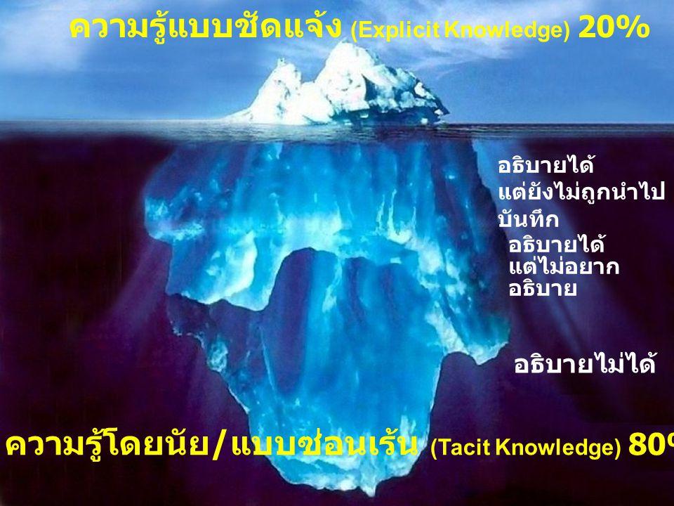 ความรู้แบบชัดแจ้ง (Explicit Knowledge) 20%