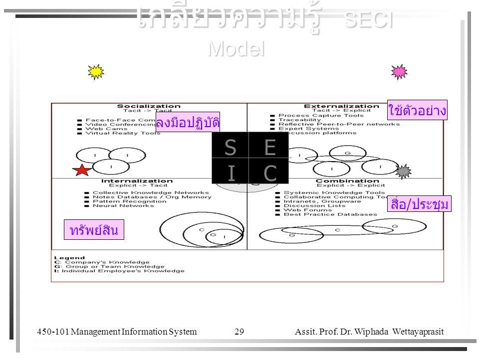 เกลียวความรู้ SECI Model