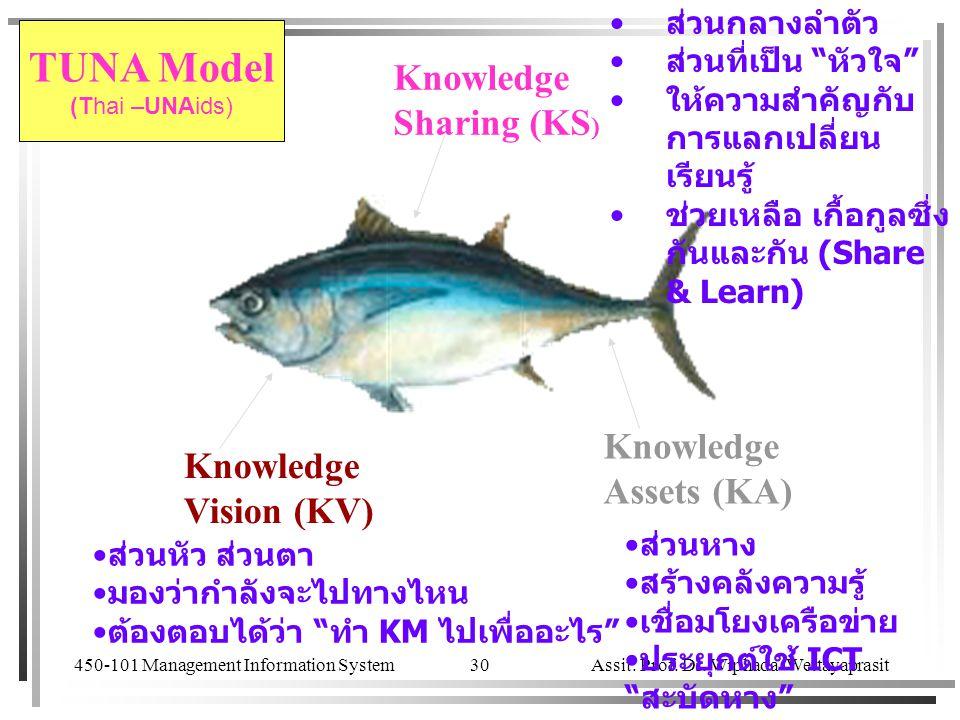 TUNA Model Knowledge Sharing (KS) Knowledge Knowledge Assets (KA)