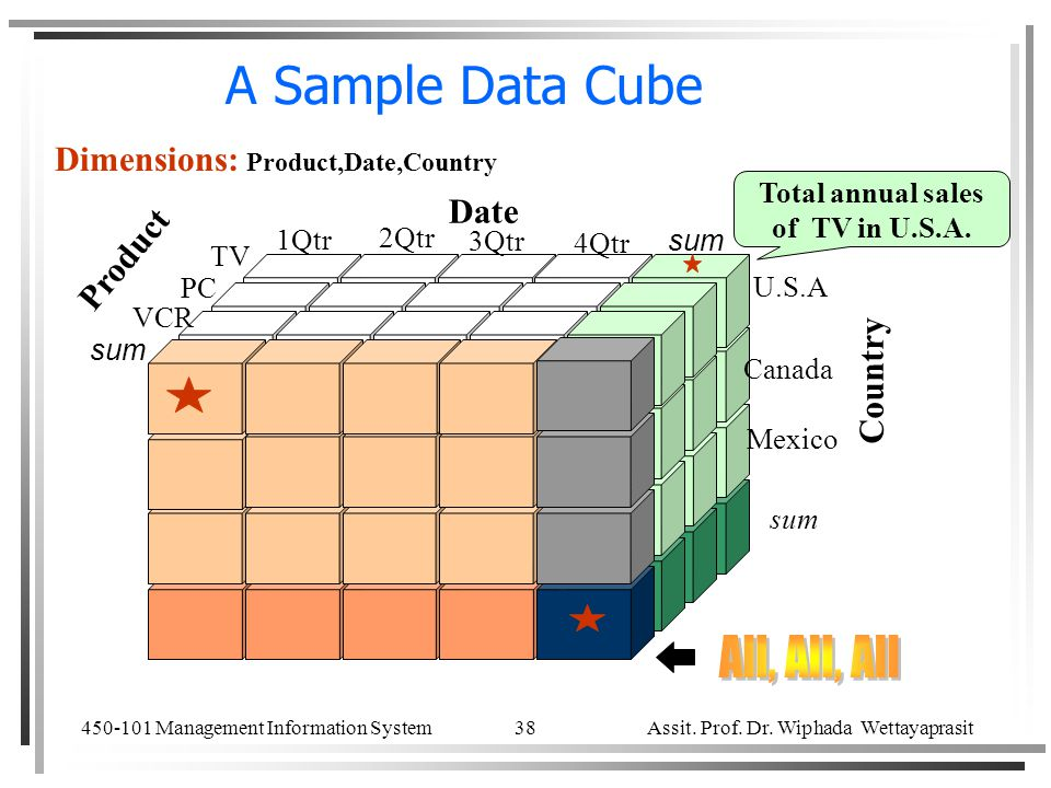 A Sample Data Cube All, All, All Dimensions: Product,Date,Country Date