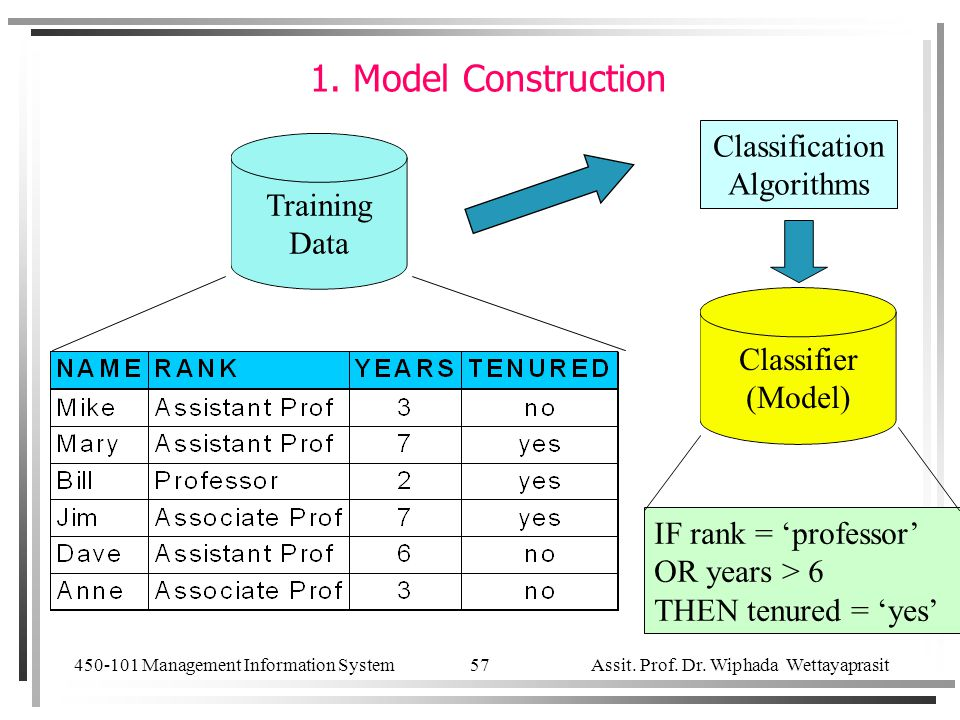 1. Model Construction Classification Algorithms Training Data