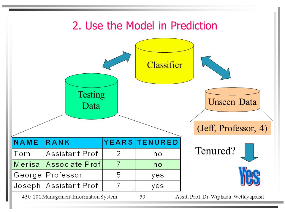 2. Use the Model in Prediction