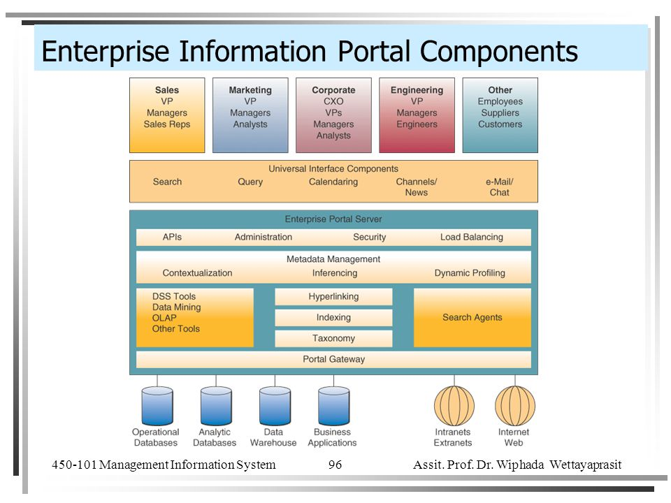 Enterprise Information Portal Components